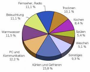 Energieverbrauch Im Haushalt : wie viel strom exportiert deutschland ~ Orissabook.com Haus und Dekorationen