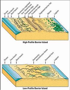 Geomorphological Characteristics Of High And Low Profile