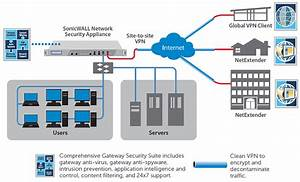Sonicwall Vpn Clients