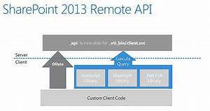 blogserie apps in sharepoint 2013 teil 6 sharepoint With sharepoint document library rest api