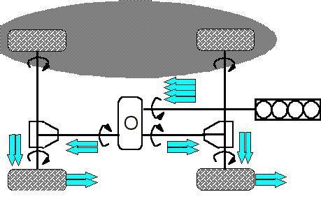 land rover differenzialivediamo insieme  funzionano