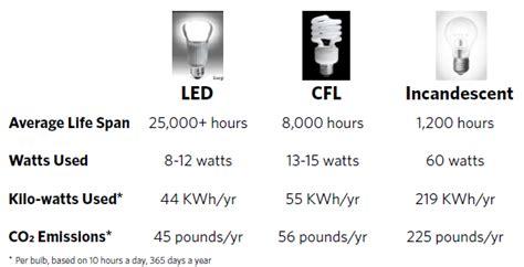 led lighting retrofits 187 sustainability 187 boston