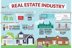 Visual Breakdown: The Real Estate Industry » Greater ...