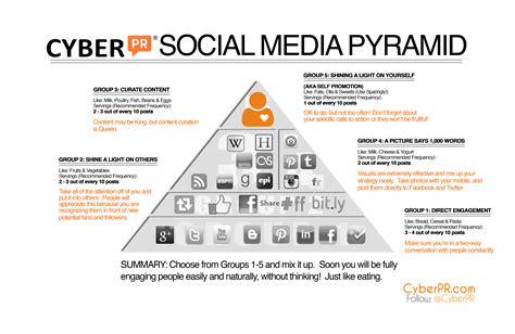 Cyber Marketing by Social Media Strategy Cyber Pr