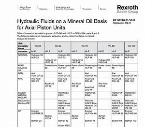 Hydraulic Oil Supplier Hlp