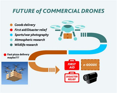 drones  analysis  uav technology public sector