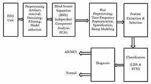 block diagram of proposed system a eeg unit it is used With eeg block diagram