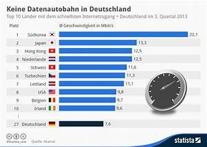 Geschwindigkeit Internet Berechnen : internet deutschland bei internetgeschwindigkeit auf platz 27 abgest rzt news ~ Themetempest.com Abrechnung