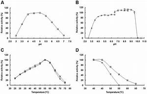 Effects Of Ph And Temperature On The Enzyme Activity And