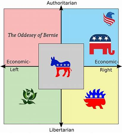Political Parties Different American Politicalcompassmemes