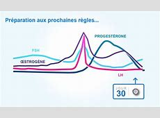 Cycles menstruels et ovulation Clearblue