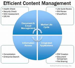 the new ecm efficient content management kraft kennedy With document management system components