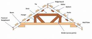A Guide To The Architecture Of Roof Construction For
