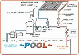 Swimming Pool Heater Diagram