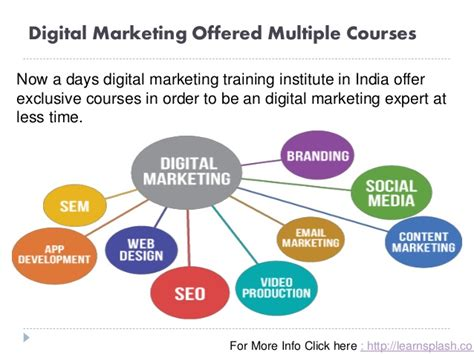 digital marketing qualifications digital marketing in india