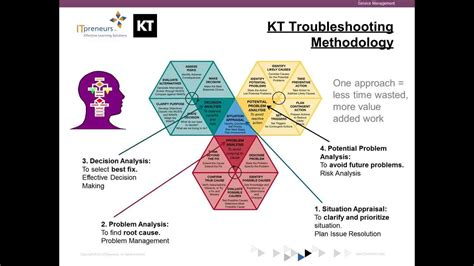 decision making methodology template copy of using kepner tregoe 174 approach to develop clear