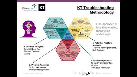 Copy of Using Kepner Tregoe® approach to develop Clear ...