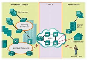 The Operation Of Lan And Wan Hardware And Protocols  View