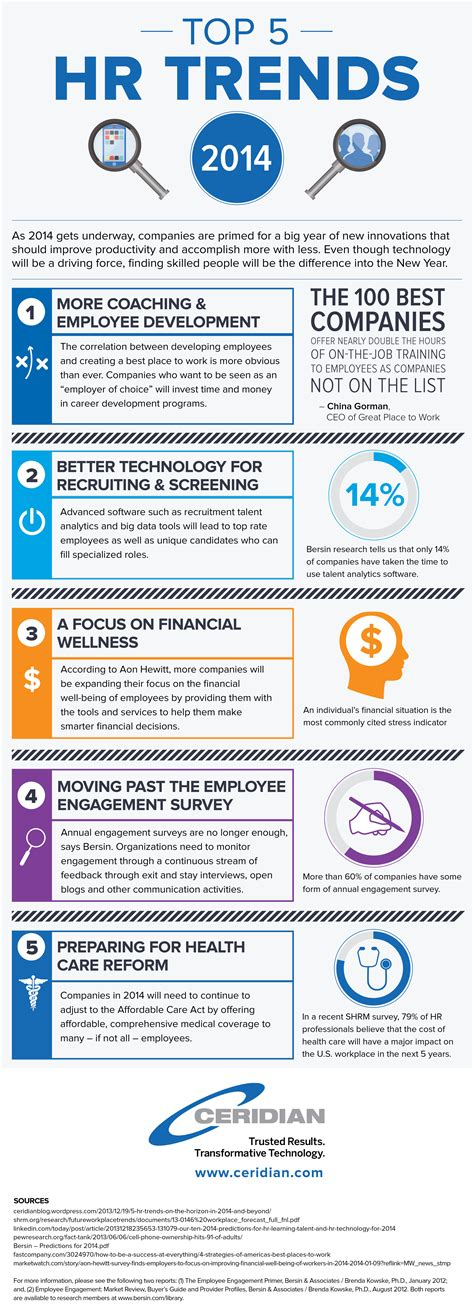 Infographic: 5 Trends in HR for 2014 and Beyond - Human ...