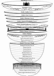 Circles Of Hell Diagram