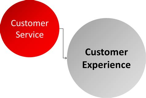 How To Make Customer Service Experience Sound On A Resume by Customer Service Or Customer Experience What Exactly Does Customer Experience I J Golding