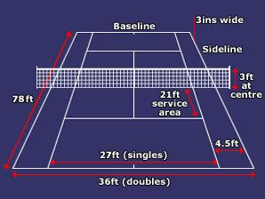 What are the other important tennis court size regulations? Yeetles Atelier / Recreation Activities