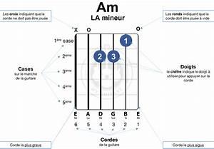 Le Guide Visuel Des Accords De Guitare Faciles Pour