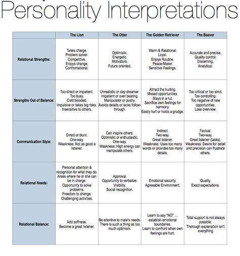 unique week  uniquely  negative traits