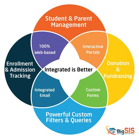 School Information System Thesis by Bigsis Integrated Student Information System Sis