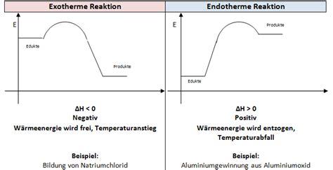 reaktionsenergie reaktionsenthalpie berechnung