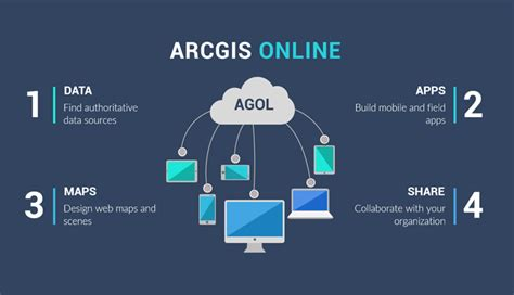 introduction  esri arcgis  agol gis geography