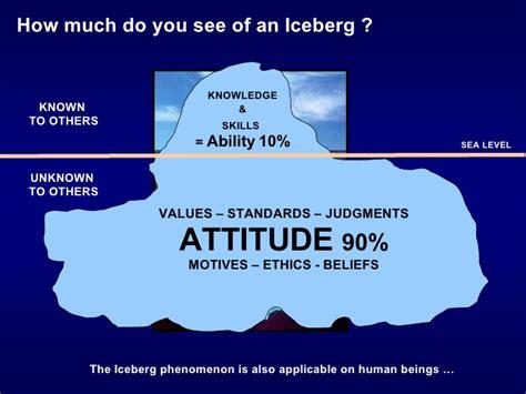 Ability Vs Attitude