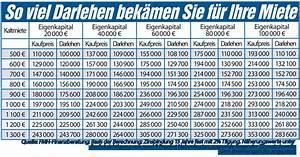 Haus Darlehen Rechner : wieviel nebenkosten beim haus laufende nebenkosten haus ~ Kayakingforconservation.com Haus und Dekorationen