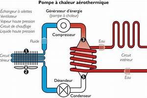 Pompe A Chaleur Eau Air : pompe chaleur air eau cahiers techniques du b timent ctb ~ Farleysfitness.com Idées de Décoration