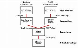 Are The Udp And The Ip Unreliable To The Same Degree