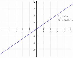 Steigung Berechnen Quadratische Funktion : tri04 tangens einfach erkl rt matheretter ~ Themetempest.com Abrechnung