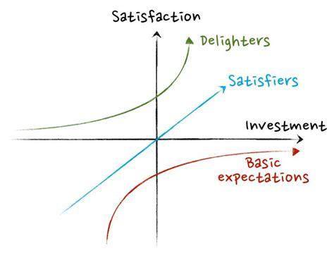 kano model  method  greater customer centricity