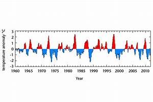 El Ni U00f1o  La Ni U00f1a And The Southern Oscillation