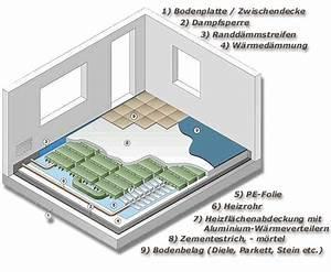 Bodenbeläge Für Fußbodenheizung : dielen und fu bodenheizung fussbodenheizung und dielen s gewerk hagensieker gmbh und jan en ~ Orissabook.com Haus und Dekorationen