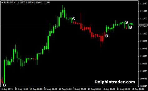 forex trading platforms with low deposit forextrendscanner indicator for mt4