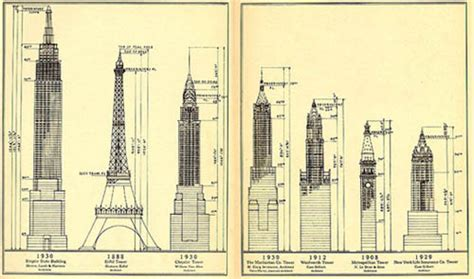Chrysler Building Height by Chrysler Building Height Meters