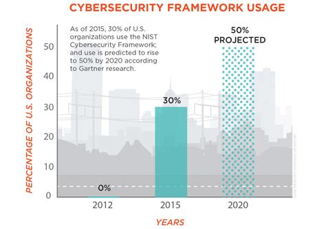 cybersecurity framework nist