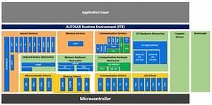 Autosar Classic Platform  U2013 Basic Software