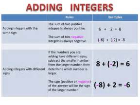 Rules Adding Integers with Same Sign
