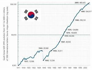 What are the reason behind South Korea's economic growth ...