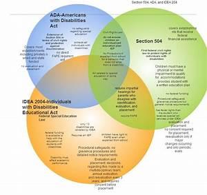 Ada  Idea  And Section 504 Venn Diagram