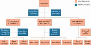 Building Organizational Structures  U2013 Introduction To Business