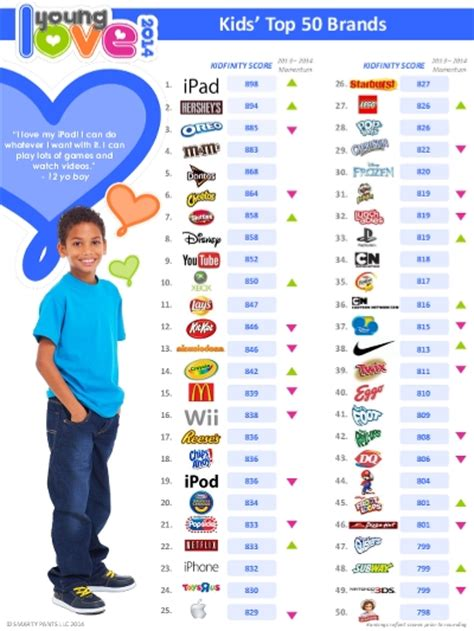 Kids Most Loved Brands  2014 (smarty Pants)  Ranking The