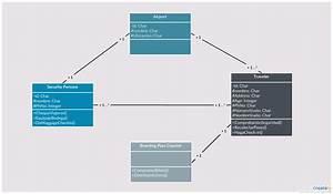 Ejemplo De Diagrama De Clase Uml