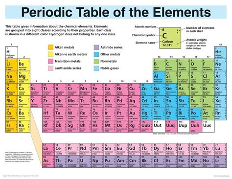 periodic table of elements chart periodic table elements display wall chart 1564518671 ebay